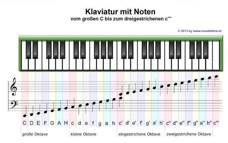 Online Klavier Spielen Mit Tastatur Kostenlos Ohne Download